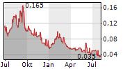 BLUE SKY URANIUM CORP Chart 1 Jahr