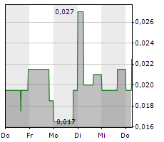 BLUEBERRIES MEDICAL CORP Chart 1 Jahr