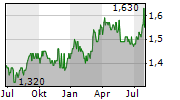 BLUEFIELD SOLAR INCOME FUND LIMITED Chart 1 Jahr
