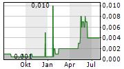 BLUEPOOL AG Chart 1 Jahr