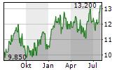 BLUESCOPE STEEL LIMITED Chart 1 Jahr
