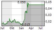 BLUGLASS LIMITED Chart 1 Jahr