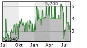 BMP PHARMA TRADING AG Chart 1 Jahr