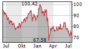 BMW AG Chart 1 Jahr