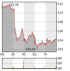 BMW Aktie 1-Woche-Intraday-Chart
