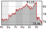 BMW AG 5-Tage-Chart
