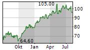 BMW AG VORZUGSAKTIEN Chart 1 Jahr