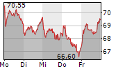 BMW AG VORZUGSAKTIEN 1-Woche-Intraday-Chart