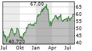 BNP PARIBAS SA Chart 1 Jahr