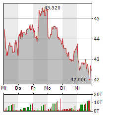 BNP PARIBAS Aktie 1-Woche-Intraday-Chart