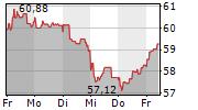 BNP PARIBAS SA 5-Tage-Chart