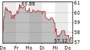 BNP PARIBAS SA 1-Woche-Intraday-Chart