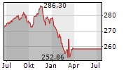 BNPP TARGET RISK BALANCED Chart 1 Jahr