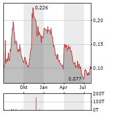 BOAB METALS Aktie Chart 1 Jahr