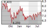 BOC AVIATION LIMITED Chart 1 Jahr