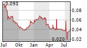 BOCOM INTERNATIONAL HOLDINGS CO LTD Chart 1 Jahr