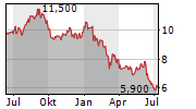 BODYCOTE PLC Chart 1 Jahr