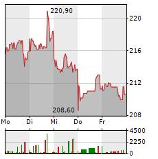 BOEING Aktie 1-Woche-Intraday-Chart