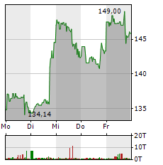 BOEING Aktie 5-Tage-Chart