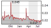 BOER POWER HOLDINGS LTD Chart 1 Jahr