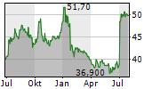BOIRON SA Chart 1 Jahr