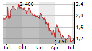 BOKU INC Chart 1 Jahr