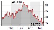 BOLIDEN AB Chart 1 Jahr