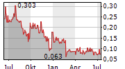 BOLT METALS CORP Chart 1 Jahr