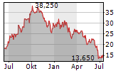 BOMBARDIER INC Chart 1 Jahr