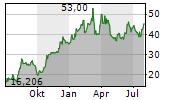 BOMBARDIER INC CL A Chart 1 Jahr