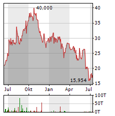 BOMBARDIER INC CL A Aktie Chart 1 Jahr