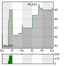 BOMBARDIER INC CL A Aktie 5-Tage-Chart