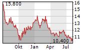 BONDUELLE SA Chart 1 Jahr