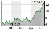 BONESUPPORT HOLDING AB Chart 1 Jahr