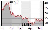 BONHEUR ASA Chart 1 Jahr