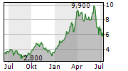 BONTERRA ENERGY CORP Chart 1 Jahr