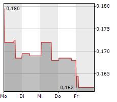 BONTERRA RESOURCES INC Chart 1 Jahr