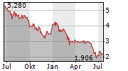 BOOMBIT SA Chart 1 Jahr