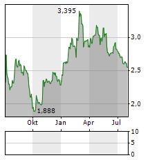 BOOMBIT Aktie Chart 1 Jahr
