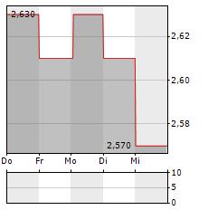 BOOMBIT Aktie 5-Tage-Chart