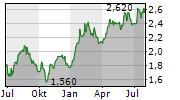 BORAL LIMITED Chart 1 Jahr