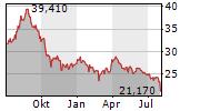 BORALEX INC Chart 1 Jahr