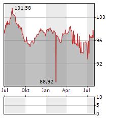 BOREALIS Aktie Chart 1 Jahr