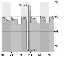 BOREALIS AG Chart 1 Jahr