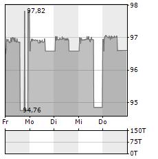 BOREALIS Aktie 5-Tage-Chart