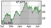 BORGWARNER INC Chart 1 Jahr