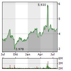 BORUSSIA DORTMUND GMBH & CO KGAA Jahres Chart