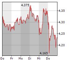 BORUSSIA DORTMUND GMBH & CO KGAA Chart 1 Jahr