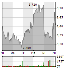BORUSSIA DORTMUND Aktie 5-Tage-Chart
