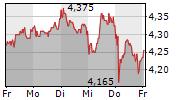 BORUSSIA DORTMUND GMBH & CO KGAA 1-Woche-Intraday-Chart